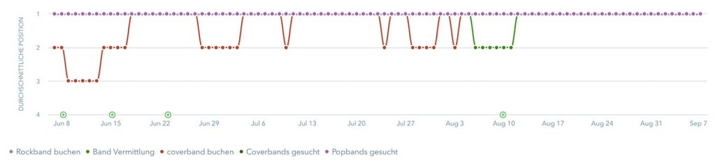 SEO Band Marketing mit Longtail-Keywords für mehr Bookings